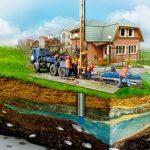 Этапы бурения скважины и ее преимущества
