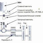 Накопительный водонагреватель — важный элемент благоустройства