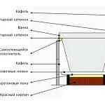 Изготовление и установка экрана для ваной своими руками