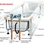 Как отремонтировать слив ванны?