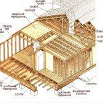Как своими руками построить каркасный дом 6х6 м?