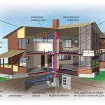 Как создать идеальное отопление дома